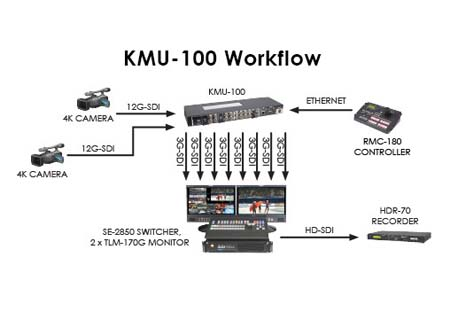 Datavideo delivers 4K multi-camera production solution - BroadcastPro ME