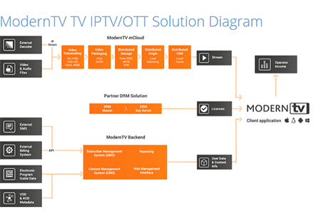 x-dream-distribution to bring ModernTV's IPTV solutions to